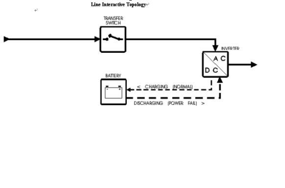 图(一) 如图(二)所示,SU系列的UPS采用在线互动式的电路结构,市电输入后经过滤波电路对其进行浪涌抑制、滤波后输出给负载供电,逆变器此时充当充电器给电池充电。当市电故障时,UPS取用电池电能经DC/AC转换后输出给负载供电。  图(二) 2、应用范围的区别 在线互动式UPS为服务器和网络设备提供高品质电源保护。纯在线式UPS除保护服务器与网络设备外,亦可为通讯系统、自控设备提供高品质电源保护。纯在线式UPS亦可与廉价燃料发电机兼容使用。 3、机器性能的区别 SURT与SU系列的机器相比,有更高性能的电